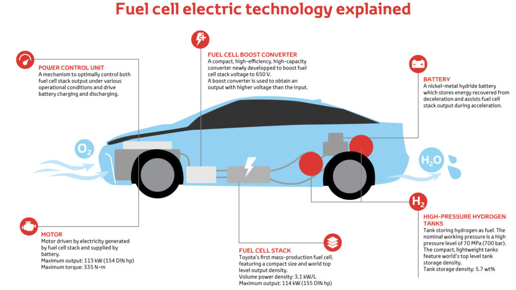 Hybrid Electric Vehicles In Details