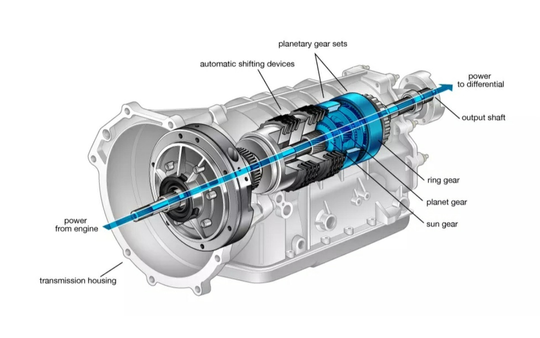 Types Of Automatic Transmission | Inspirational TechnologyInspirational Technology
